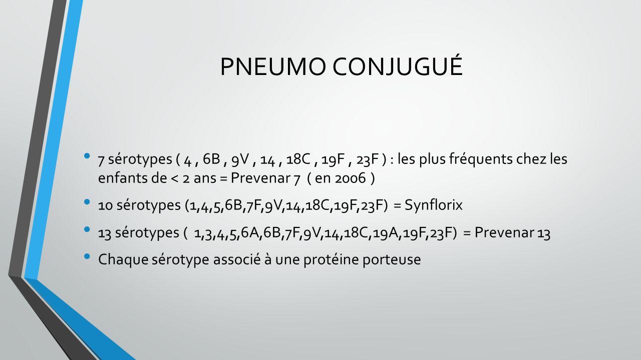 PNEUMO CONJUGUÉ 7 sérotypes ( 4, 6B, 9V, 14, 18C, 19F, 23F ) : les plus fréquents chez les enfants de < 2 ans = Prevenar 7 ( en 2006 ) 10 sérotypes (1
