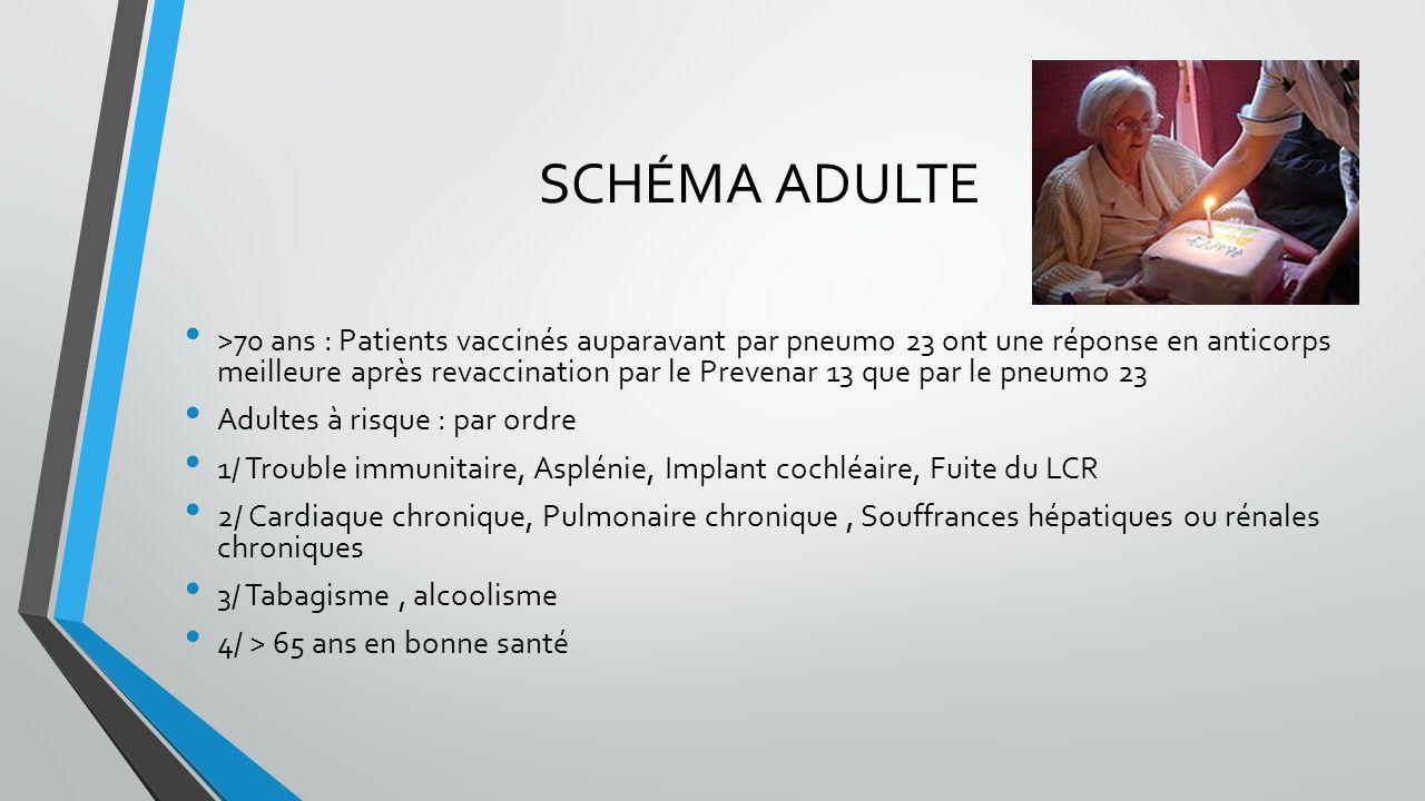 SCHÉMA ADULTE >70 ans : Patients vaccinés auparavant par pneumo 23 ont une réponse en anticorps meilleure après revaccination par le Prevenar 13 que p