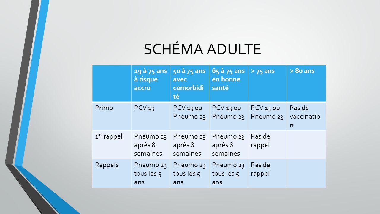 SCHÉMA ADULTE 19 à 75 ans à risque accru 50 à 75 ans avec comorbidi té 65 à 75 ans en bonne santé > 75 ans> 80 ans PrimoPCV 13PCV 13 ou Pneumo 23 Pas