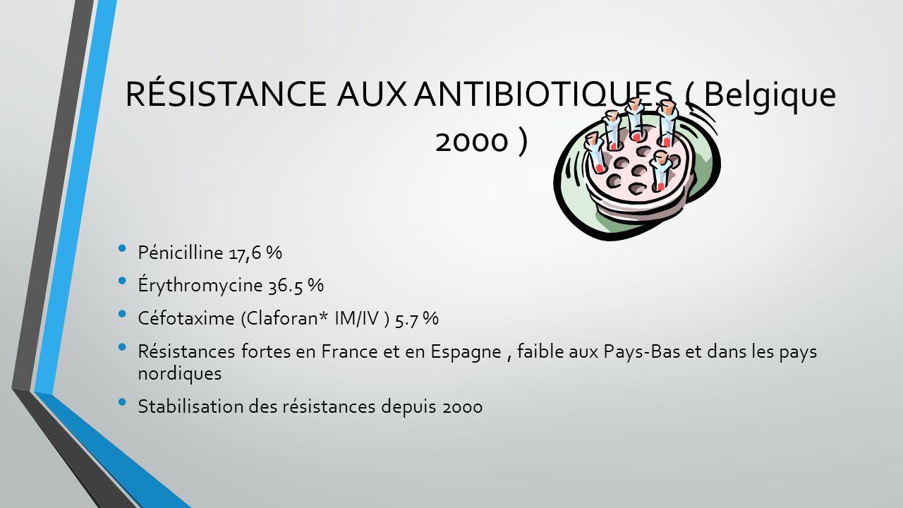 RÉSISTANCE AUX ANTIBIOTIQUES ( Belgique 2000 ) Pénicilline 17,6 % Érythromycine 36.5 % Céfotaxime (Claforan* IM/IV ) 5.7 % Résistances fortes en Franc