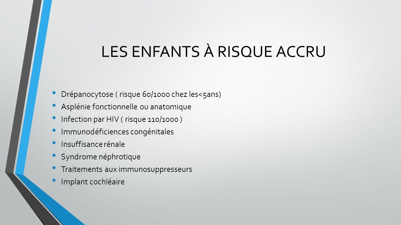 LES ENFANTS À RISQUE ACCRU Drépanocytose ( risque 60/1000 chez les<5ans) Asplénie fonctionnelle ou anatomique Infection par HIV ( risque 110/1000 ) Im