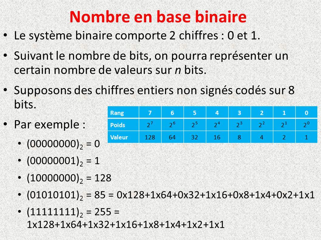 Nombre en base binaire Le système binaire comporte 2 chiffres : 0 et 1. Suivant le nombre de bits, on pourra représenter un certain nombre de valeurs