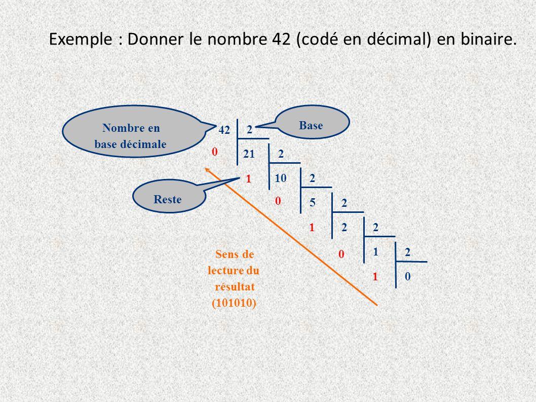 Exemple : Donner le nombre 42 (codé en décimal) en binaire. 42 2 21 0 2 10 1 2 5 0 Reste Sens de lecture du résultat (101010) Nombre en base décimale