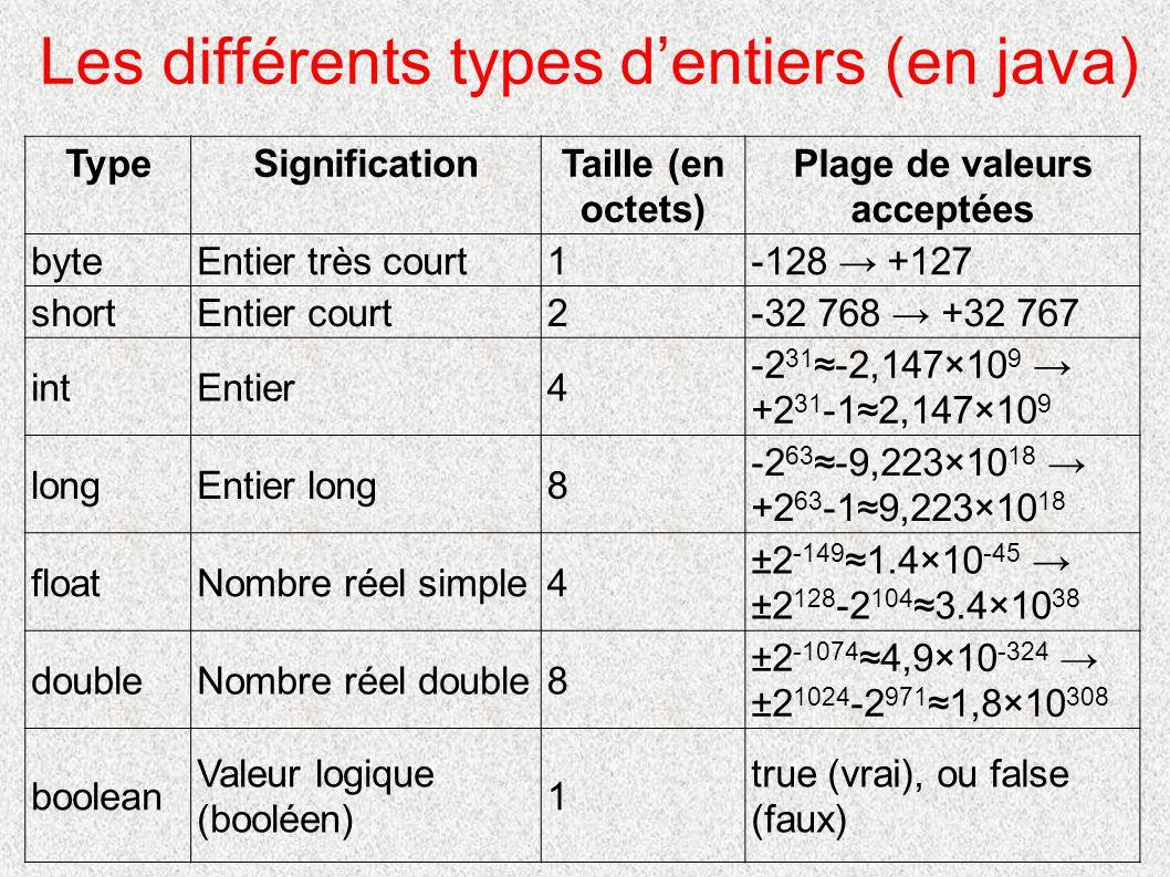 TypeSignificationTaille (en octets) Plage de valeurs acceptées byteEntier très court1-128 → +127 shortEntier court2-32 768 → +32 767 intEntier4 -2 31