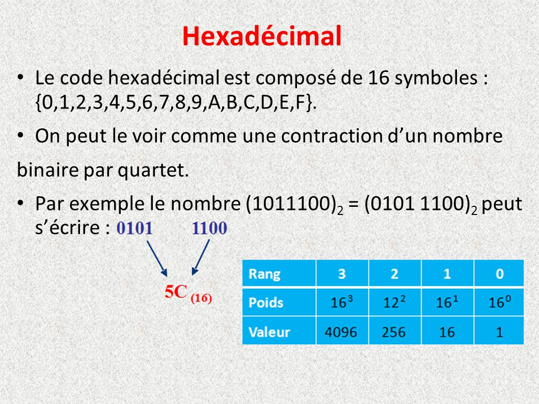 Hexadécimal Le code hexadécimal est composé de 16 symboles : {0,1,2,3,4,5,6,7,8,9,A,B,C,D,E,F}. On peut le voir comme une contraction d'un nombre bina