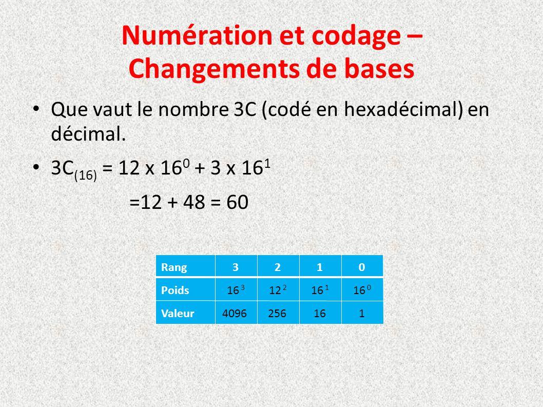Numération et codage – Changements de bases Que vaut le nombre 3C (codé en hexadécimal) en décimal. 3C (16) = 12 x 16 0 + 3 x 16 1 =12 + 48 = 60 Rang3