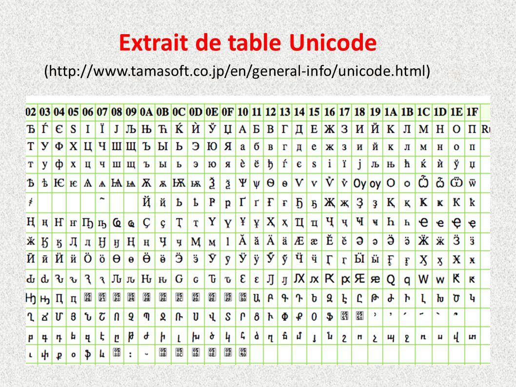 Extrait de table Unicode (http://www.tamasoft.co.jp/en/general-info/unicode.html)