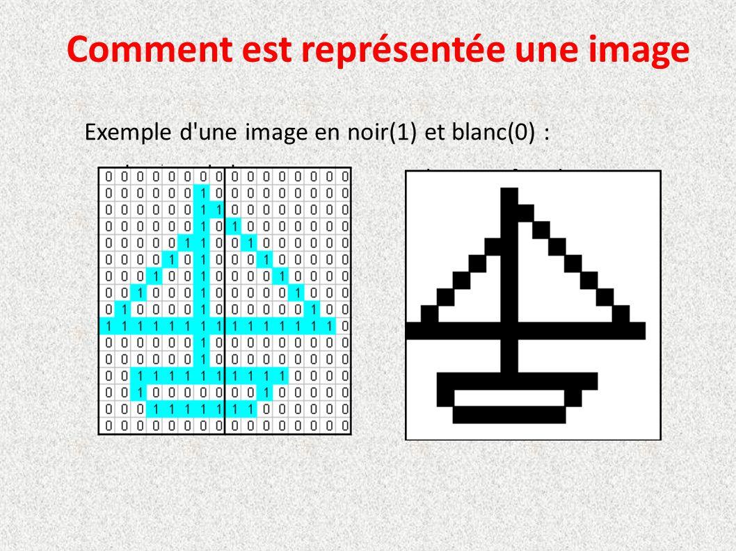 Exemple d'une image en noir(1) et blanc(0) : Comment est représentée une image