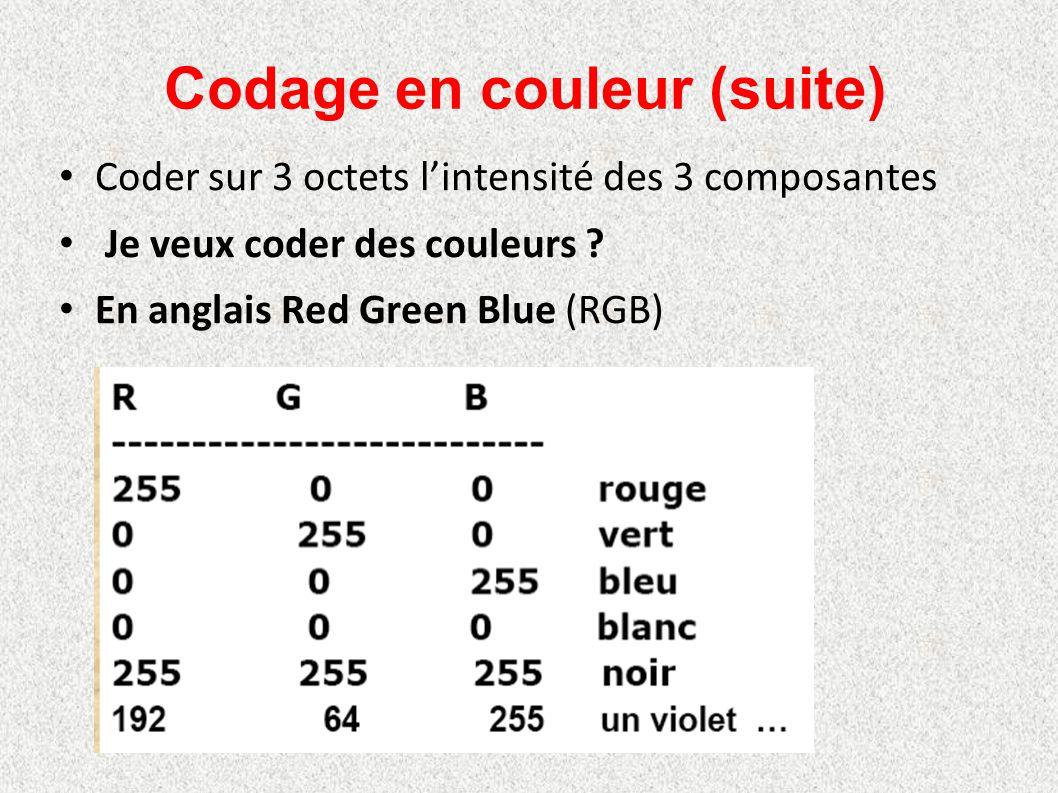 Codage en couleur (suite) Coder sur 3 octets l'intensité des 3 composantes Je veux coder des couleurs ? En anglais Red Green Blue (RGB)