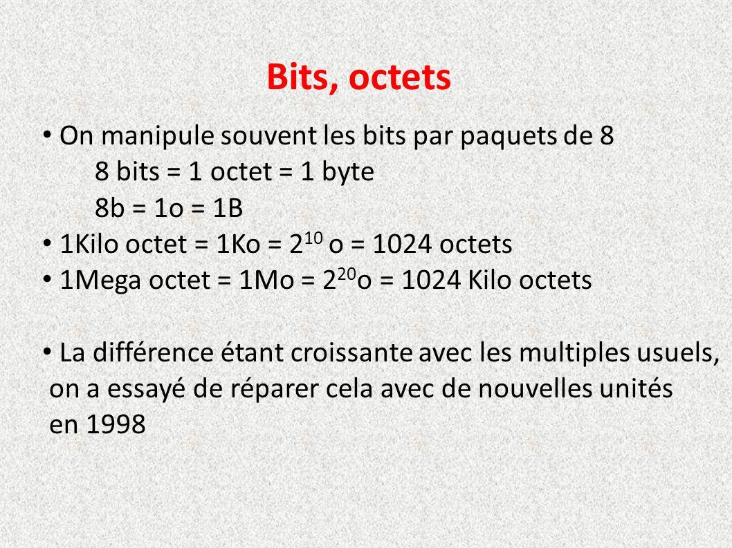 Bits, octets On manipule souvent les bits par paquets de 8 8 bits = 1 octet = 1 byte 8b = 1o = 1B 1Kilo octet = 1Ko = 2 10 o = 1024 octets 1Mega octet