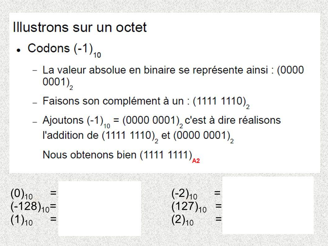 (0) 10 = (0000 0000) A2 (-2) 10 =(1111 1110) A2 (-128) 10 = (1000 0000) A2 (127) 10 =(0111 1111) A2 (1) 10 = (0000 0001) A2 (2) 10 =(0000 0010) A2