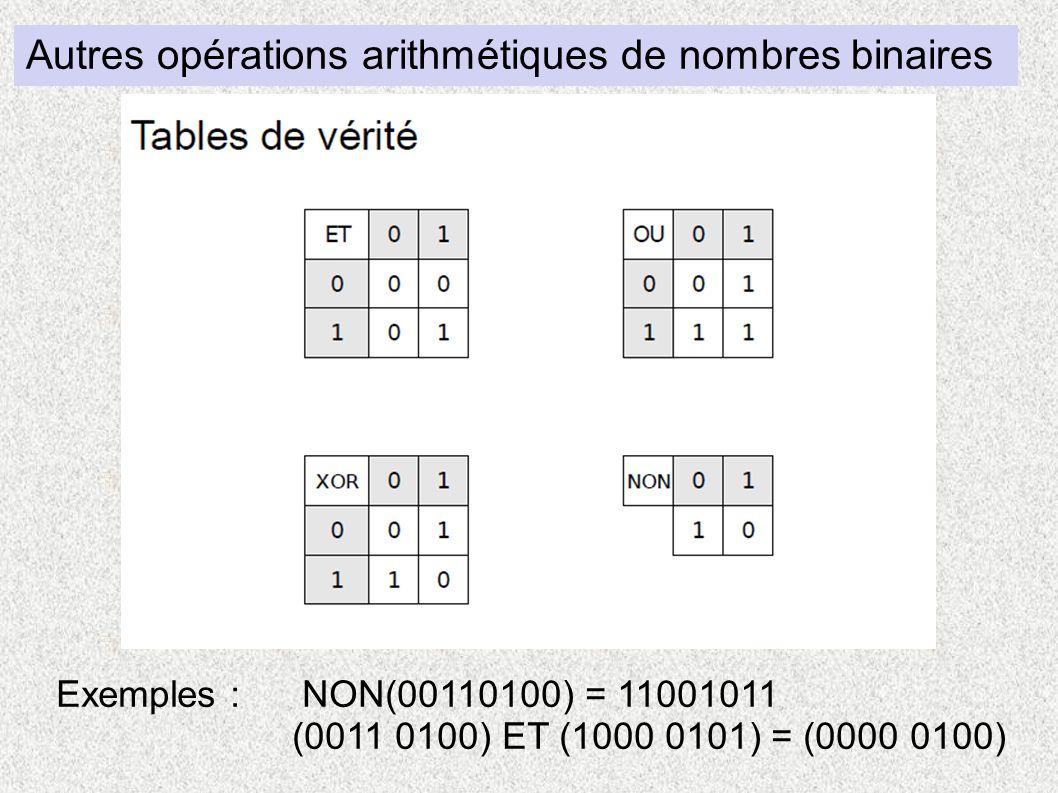 Autres opérations arithmétiques de nombres binaires Exemples : NON(00110100) = 11001011 (0011 0100) ET (1000 0101) = (0000 0100)