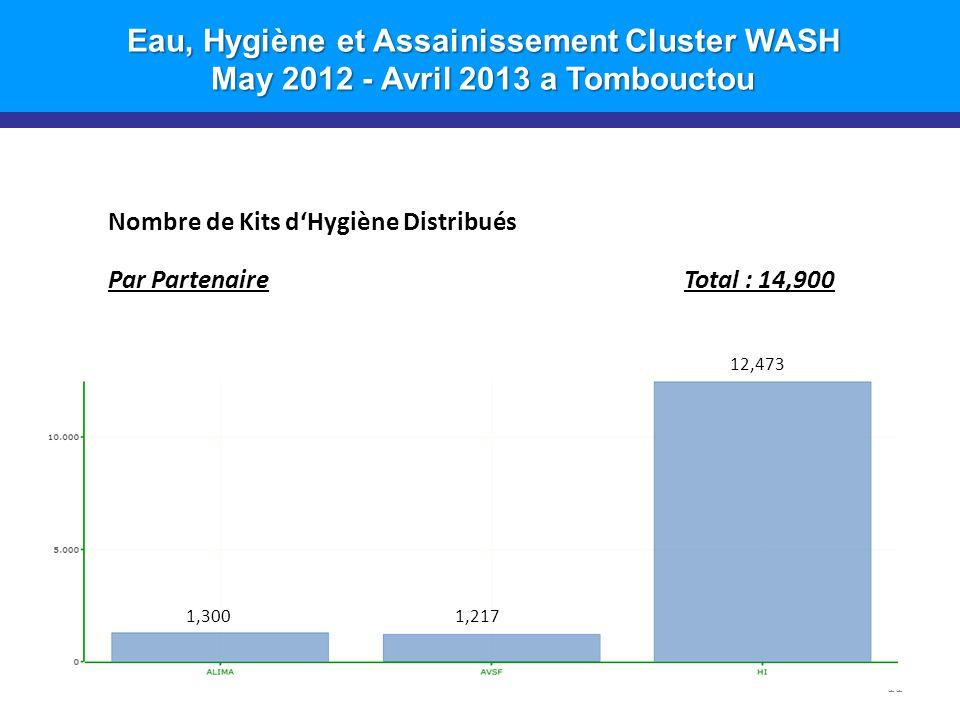 Eau, Hygiène et Assainissement Cluster WASH May 2012 - Avril 2013 a Tombouctou 11 Nombre de Kits d'Hygiène Distribués Par PartenaireTotal : 14,900 1,3001,217 12,473