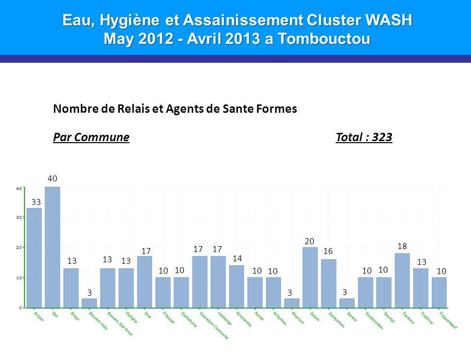 Eau, Hygiène et Assainissement Cluster WASH May 2012 - Avril 2013 a Tombouctou 12 Nombre de Relais et Agents de Sante Formes Par CommuneTotal : 323 17 13 3 40 33 20 16 3 10 18 13 10 17 14 10 3