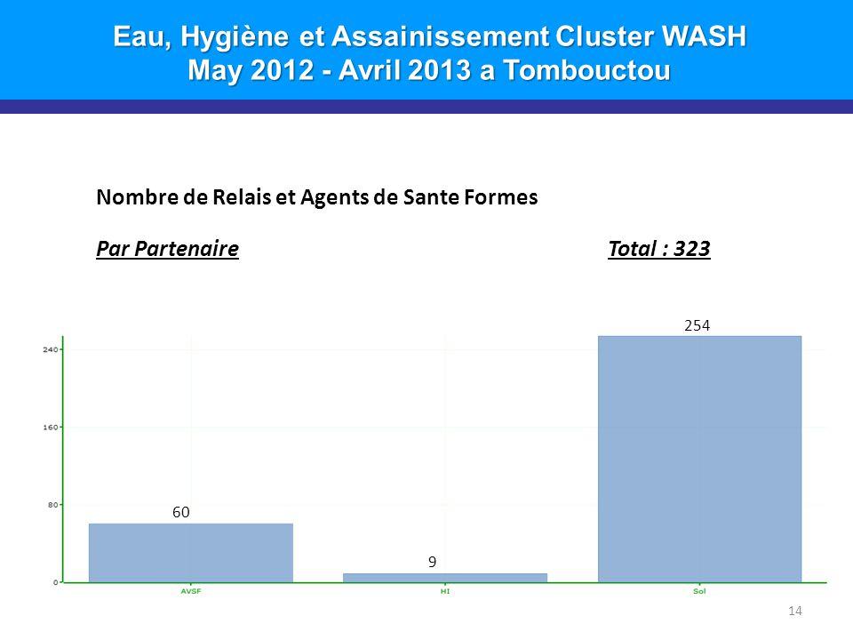 Eau, Hygiène et Assainissement Cluster WASH May 2012 - Avril 2013 a Tombouctou 14 Nombre de Relais et Agents de Sante Formes Par PartenaireTotal : 323 254 9 60