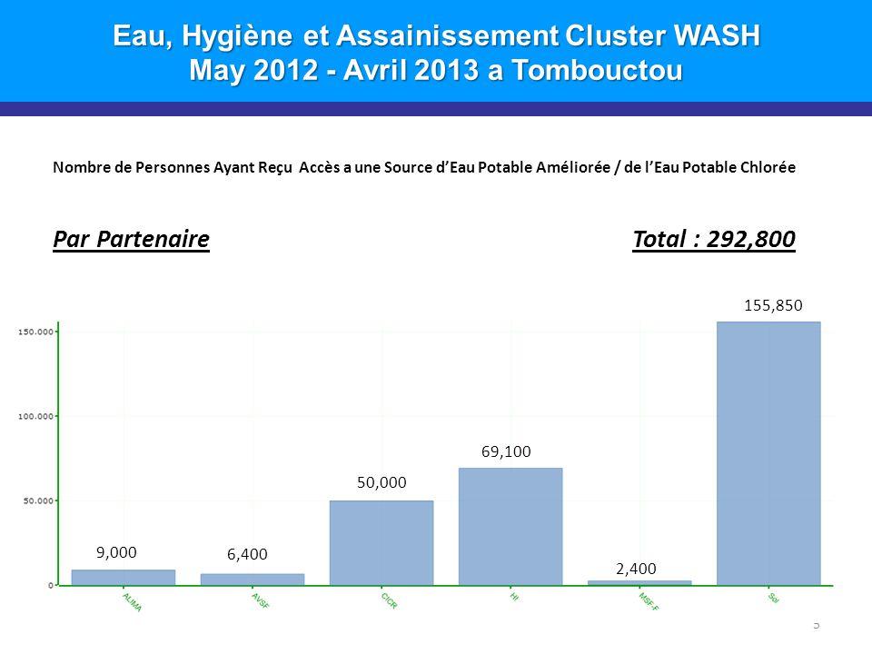 Eau, Hygiène et Assainissement Cluster WASH May 2012 - Avril 2013 a Tombouctou Nombre de Point d'Eau Construits/ Réhabilités Par Commune Total : 46 6 24 1 5 11 6 7 5 10 6 1 2 1