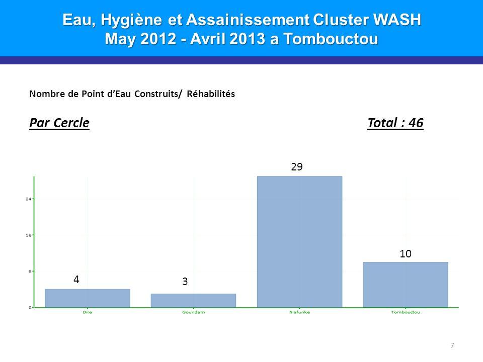 Eau, Hygiène et Assainissement Cluster WASH May 2012 - Avril 2013 a Tombouctou Nombre de Point d'Eau Construits/ Réhabilités Par CercleTotal : 46 7 10 29 3 4