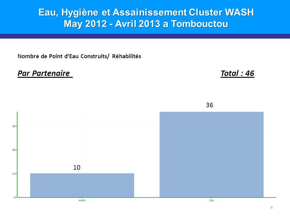 Eau, Hygiène et Assainissement Cluster WASH May 2012 - Avril 2013 a Tombouctou Nombre de Point d'Eau Construits/ Réhabilités Par Partenaire Total : 46 8 36 10