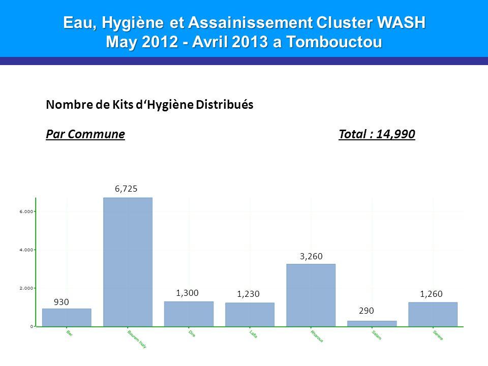 Eau, Hygiène et Assainissement Cluster WASH May 2012 - Avril 2013 a Tombouctou 9 Nombre de Kits d'Hygiène Distribués Par CommuneTotal : 14,990 1,260 290 3,260 1,230 1,300 6,725 930