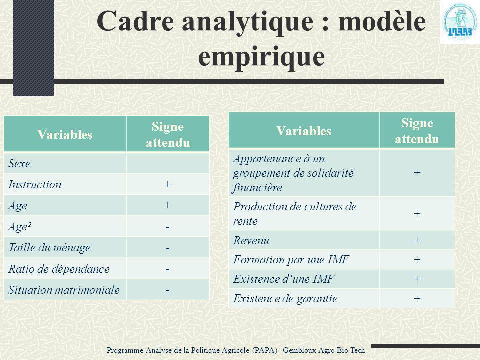 Cadre analytique : modèle empirique Variables Signe attendu Sexe Instruction+ Age+ Age²- Taille du ménage- Ratio de dépendance- Situation matrimoniale