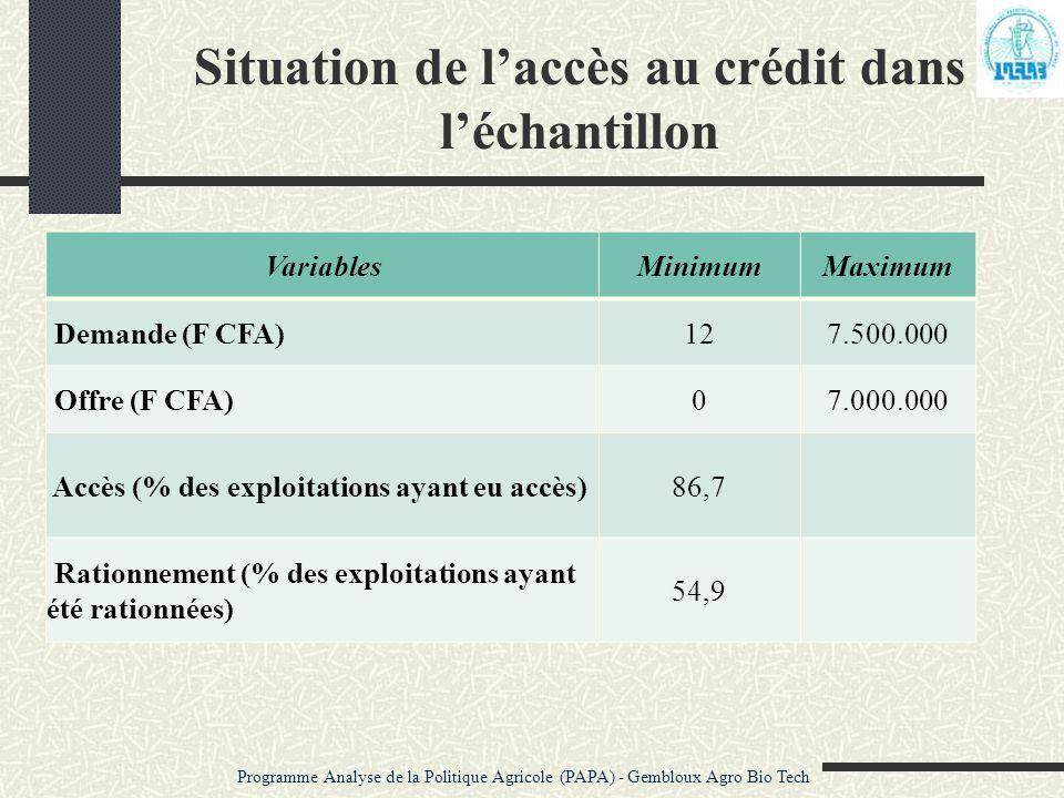 Situation de l'accès au crédit dans l'échantillon VariablesMinimumMaximum Demande (F CFA)127.500.000 Offre (F CFA)07.000.000 Accès (% des exploitation