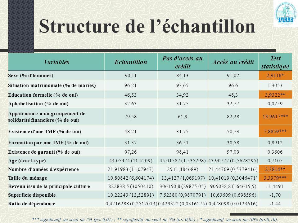 Structure de l'échantillon VariablesEchantillon Pas d'accès au crédit Accès au crédit Test statistique Sexe (% d'hommes)90,1184,1391,022,9116* Situati