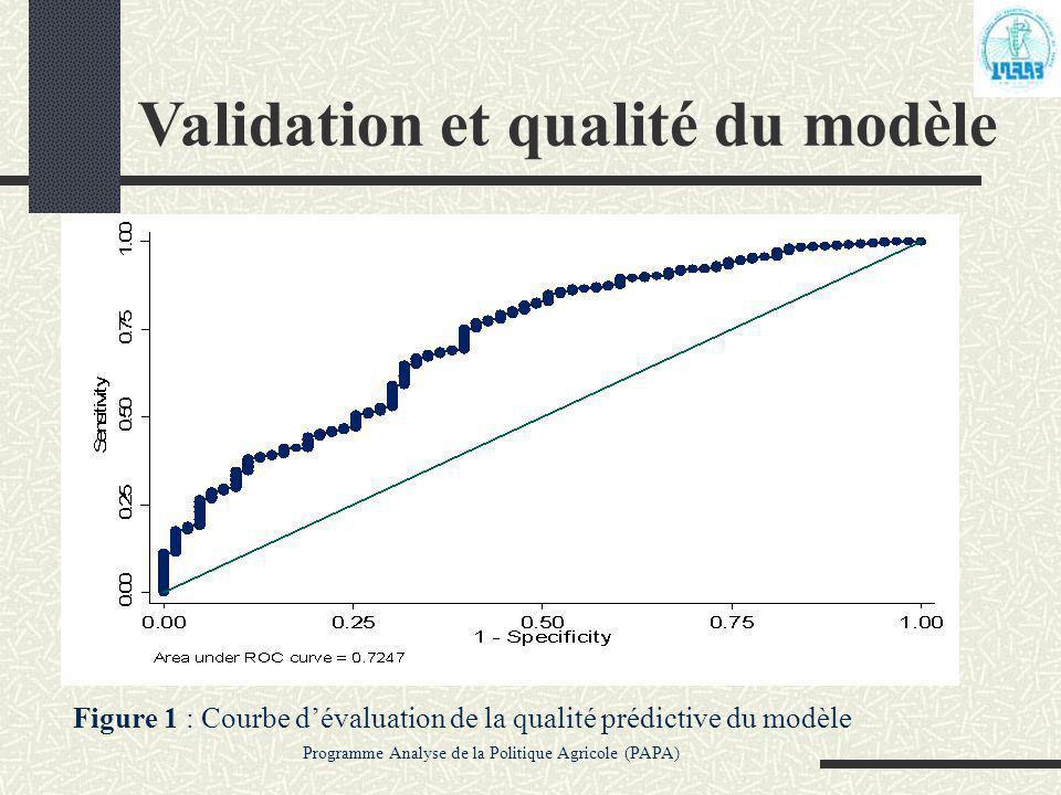 Validation et qualité du modèle Programme Analyse de la Politique Agricole (PAPA) Figure 1 : Courbe d'évaluation de la qualité prédictive du modèle