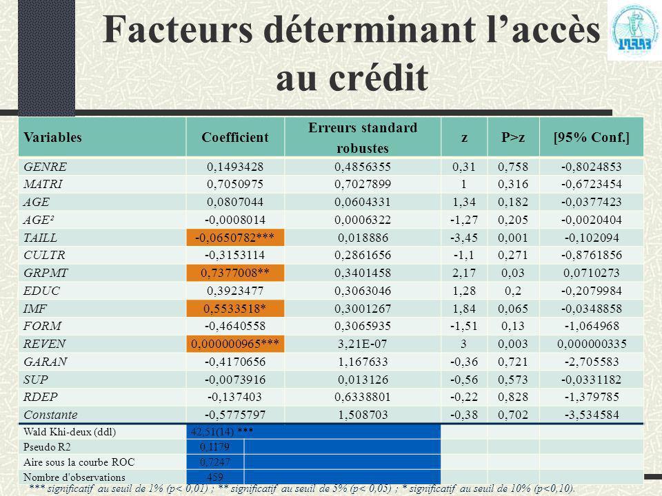 Facteurs déterminant l'accès au crédit VariablesCoefficient Erreurs standard robustes zP>z[95% Conf.] GENRE0,14934280,48563550,310,758-0,8024853 MATRI