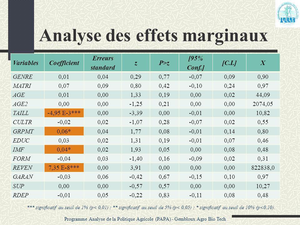 Analyse des effets marginaux VariablesCoefficient Erreurs standard zP>z [95% Conf.] [C.I.]X GENRE0,010,040,290,77-0,070,090,90 MATRI0,070,090,800,42-0