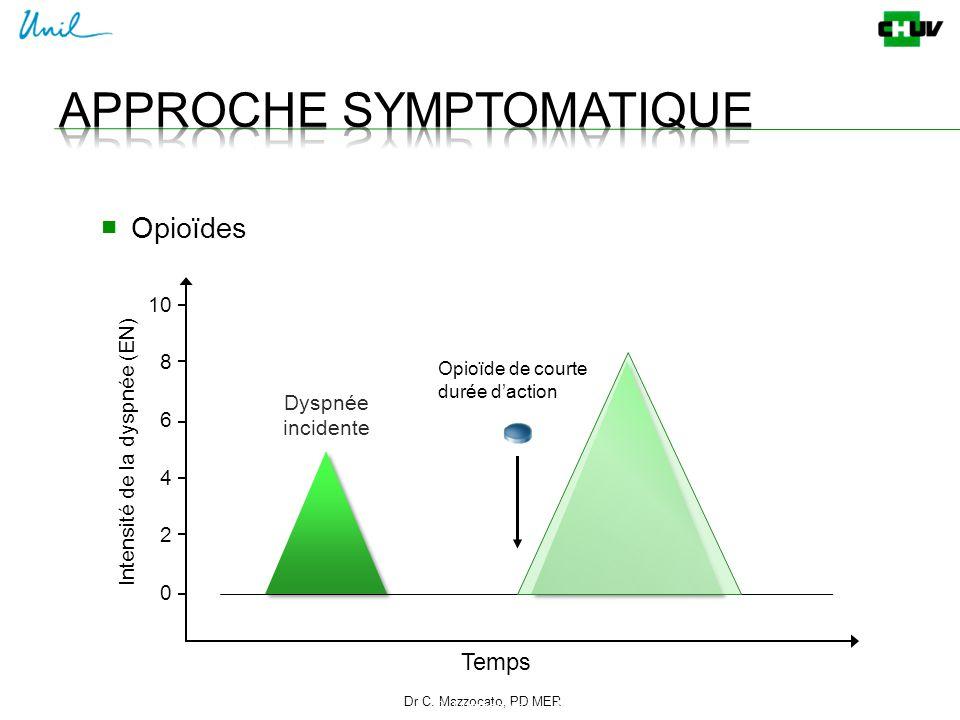 Dr C. Mazzocato, PD MER 19 C. Mazzocato Opioïde de courte durée d'action Intensité de la dyspnée (EN) 10 8 6 4 2 0 Dyspnée incidente Temps ■ Opioïdes