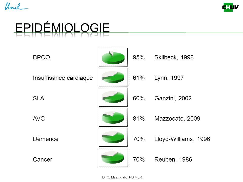 Dr C. Mazzocato, PD MER 4 C. Mazzocato BPCO95%Skilbeck, 1998 Insuffisance cardiaque61%Lynn, 1997 SLA60%Ganzini, 2002 AVC81%Mazzocato, 2009 Démence70%L