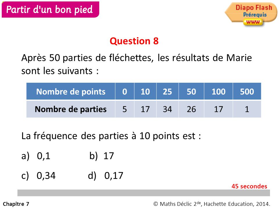 Après 50 parties de fléchettes, les résultats de Marie sont les suivants : La fréquence des parties à 10 points est : a)0,1 b) 17 c) 0,34 d) 0,17 Nombre de points0102550100500 Nombre de parties5173426171 Question 8 Chapitre 7© Maths Déclic 2 de, Hachette Education, 2014.