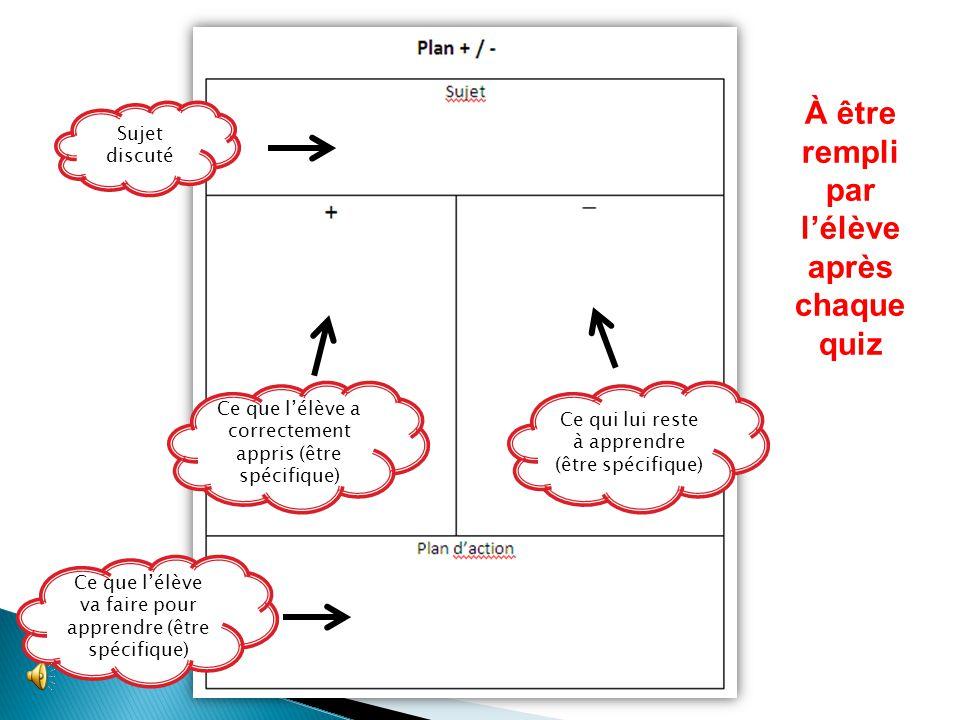  Le plan +/- est un moyen de métacognition pour que les élèves puissent reconnaître ce qu'ils savent, ce qu'ils doivent savoir et ce qu'ils doivent f