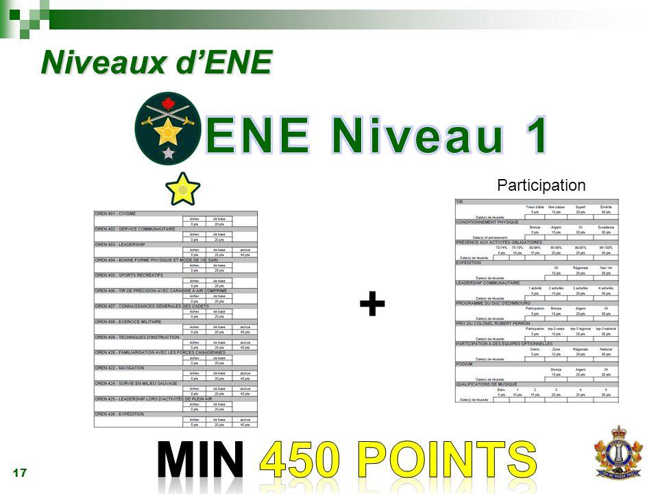 17 Niveaux d'ENE + Participation
