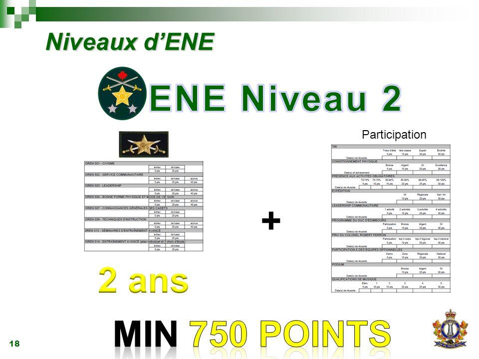 18 Niveaux d'ENE + Participation