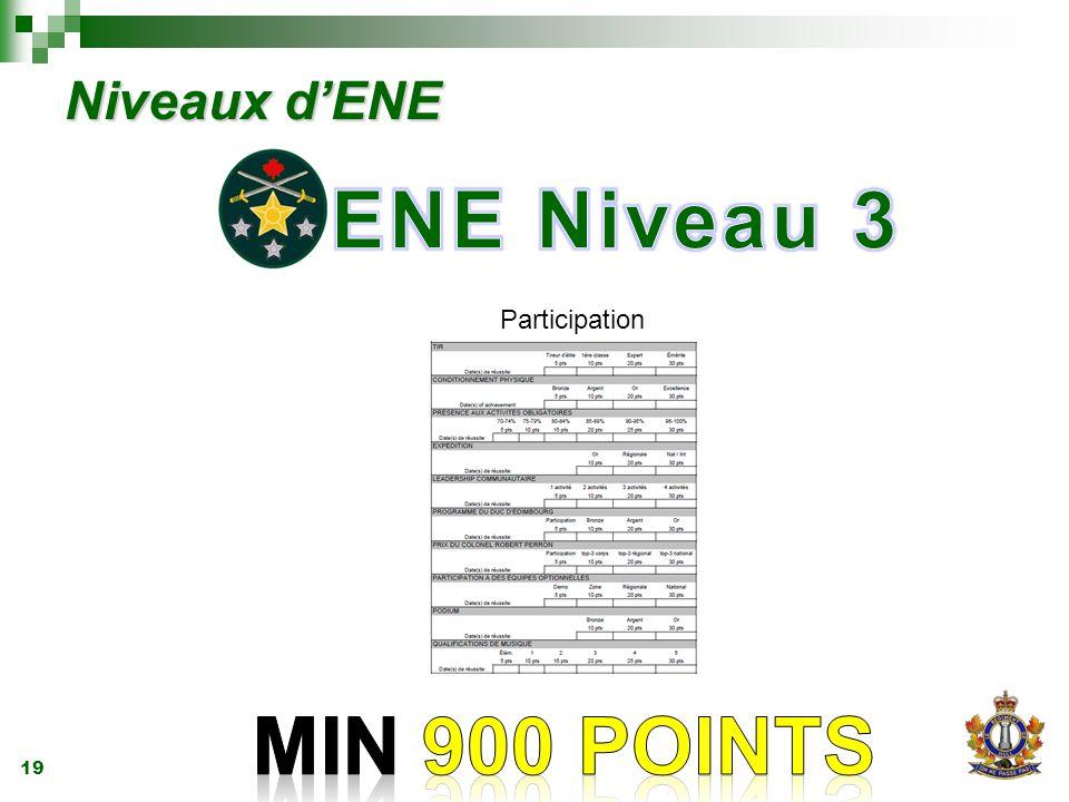 19 Niveaux d'ENE Participation