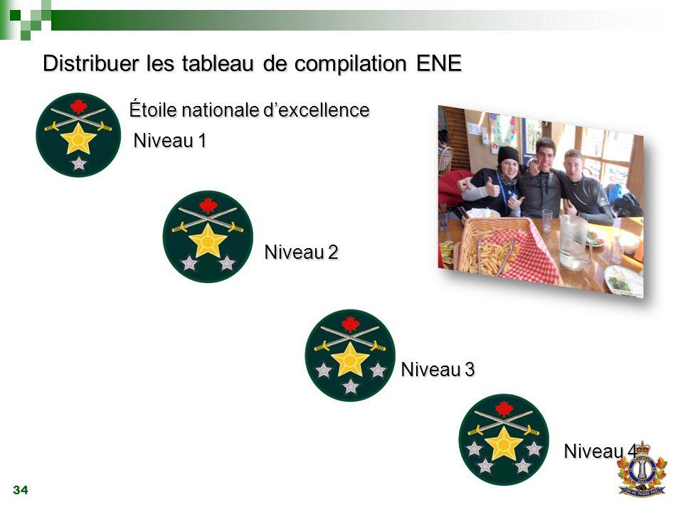 34 Distribuer les tableau de compilation ENE Étoile nationale d'excellence Étoile nationale d'excellence Niveau 1 Niveau 1 Niveau 2 Niveau 2 Niveau 3 Niveau 3 Niveau 4 Niveau 4