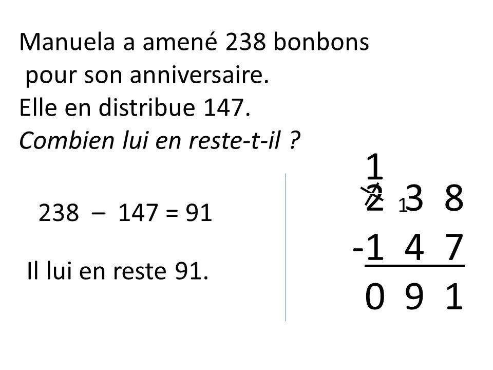238 – 147 = 91 Il lui en reste 91. Manuela a amené 238 bonbons pour son anniversaire.