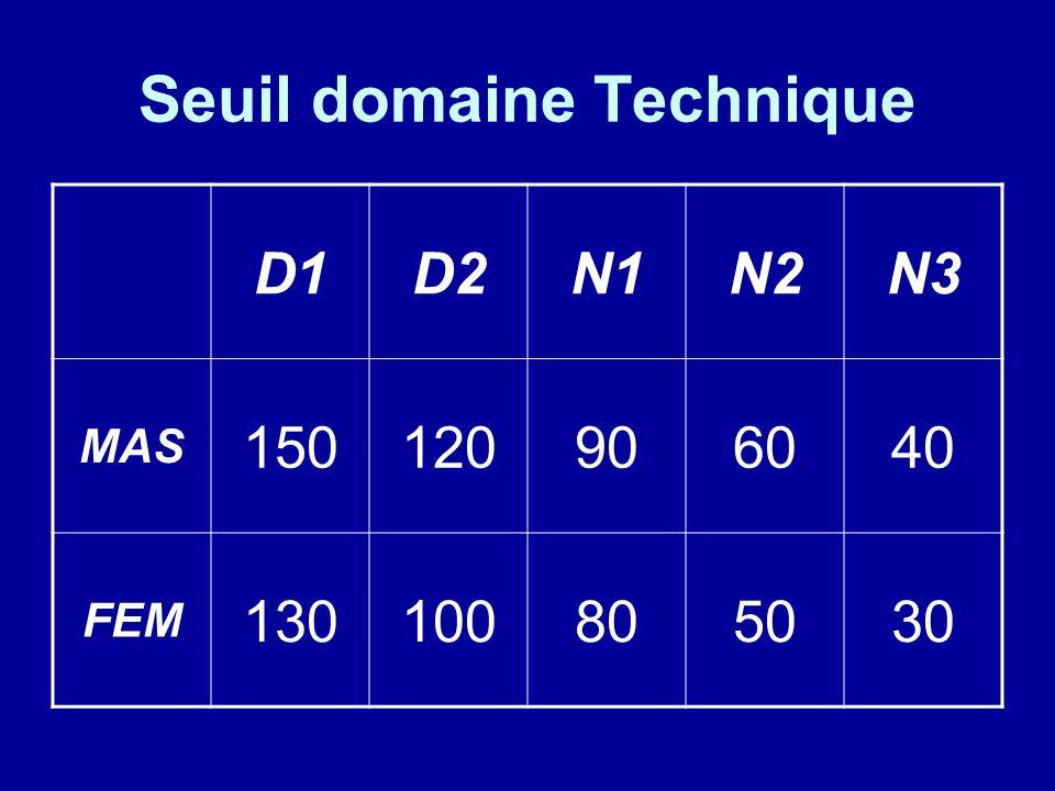 Seuil domaine Technique D1D2N1N2N3 MAS 150120906040 FEM 130100805030