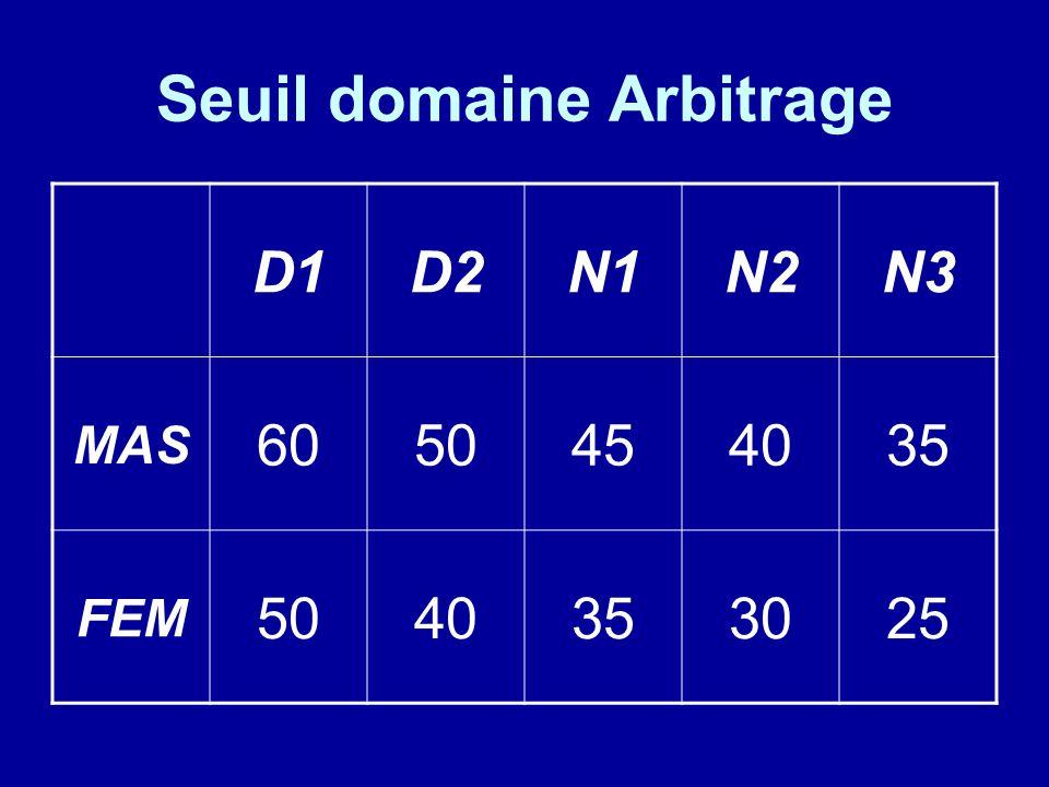 Seuil domaine Arbitrage D1D2N1N2N3 MAS 6050454035 FEM 5040353025