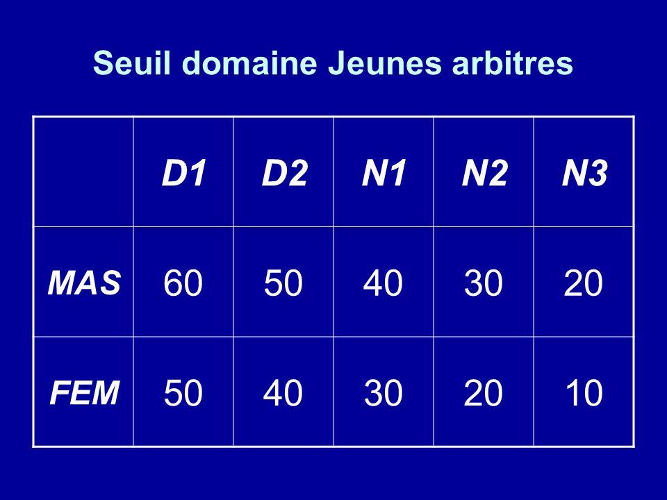 Seuil domaine Jeunes arbitres D1D2N1N2N3 MAS 6050403020 FEM 5040302010