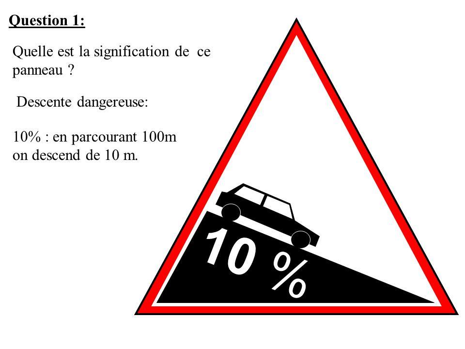 10 % Question 1: Quelle est la signification de ce panneau ? Descente dangereuse: 10% : en parcourant 100m on descend de 10 m.