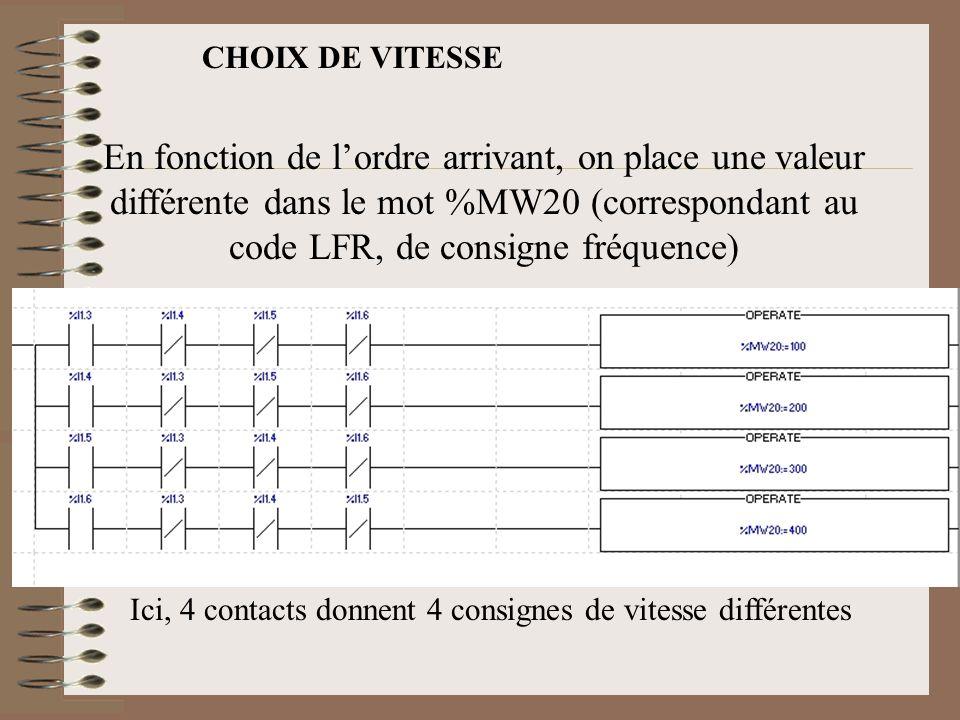 En fonction de l'ordre arrivant, on place une valeur différente dans le mot %MW20 (correspondant au code LFR, de consigne fréquence) Ici, 4 contacts d