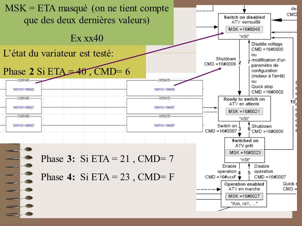 MSK = ETA masqué (on ne tient compte que des deux dernières valeurs) Ex xx40 L'état du variateur est testé: Phase 2 Si ETA = 40, CMD= 6 Phase 3: Si ET