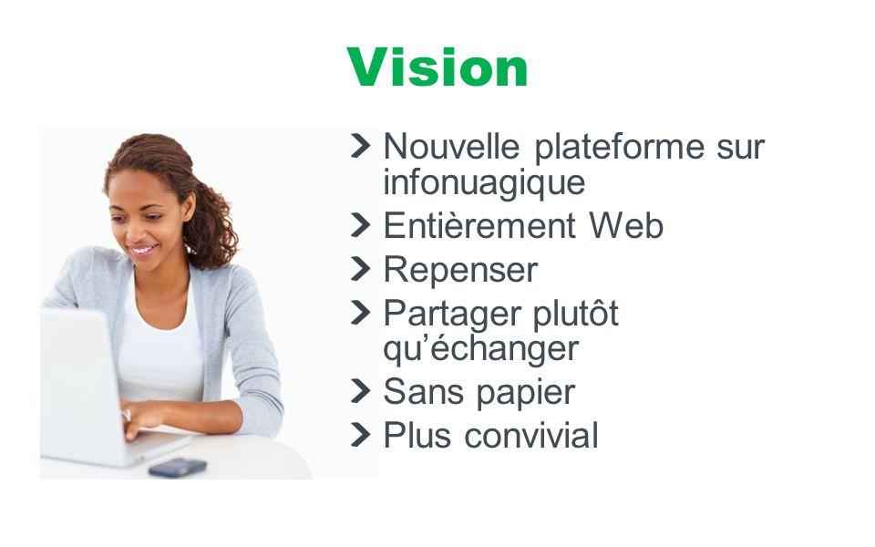 Vision Nouvelle plateforme sur infonuagique Entièrement Web Repenser Partager plutôt qu'échanger Sans papier Plus convivial Ressources Matérielles