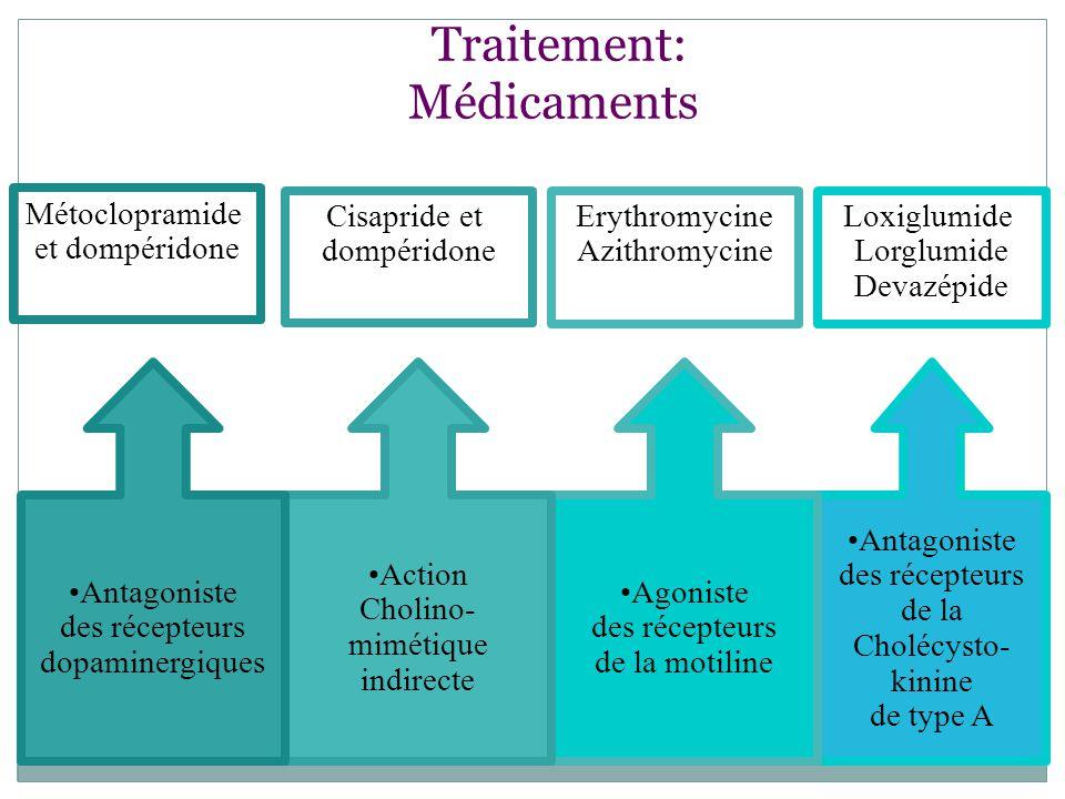 Traitement: Médicaments Antagoniste des récepteurs de la Cholécysto- kinine de type A Agoniste des récepteurs de la motiline Action Cholino- mimétique indirecte Antagoniste des récepteurs dopaminergiques Métoclopramide et dompéridone Erythromycine Azithromycine Loxiglumide Lorglumide Devazépide Cisapride et dompéridone