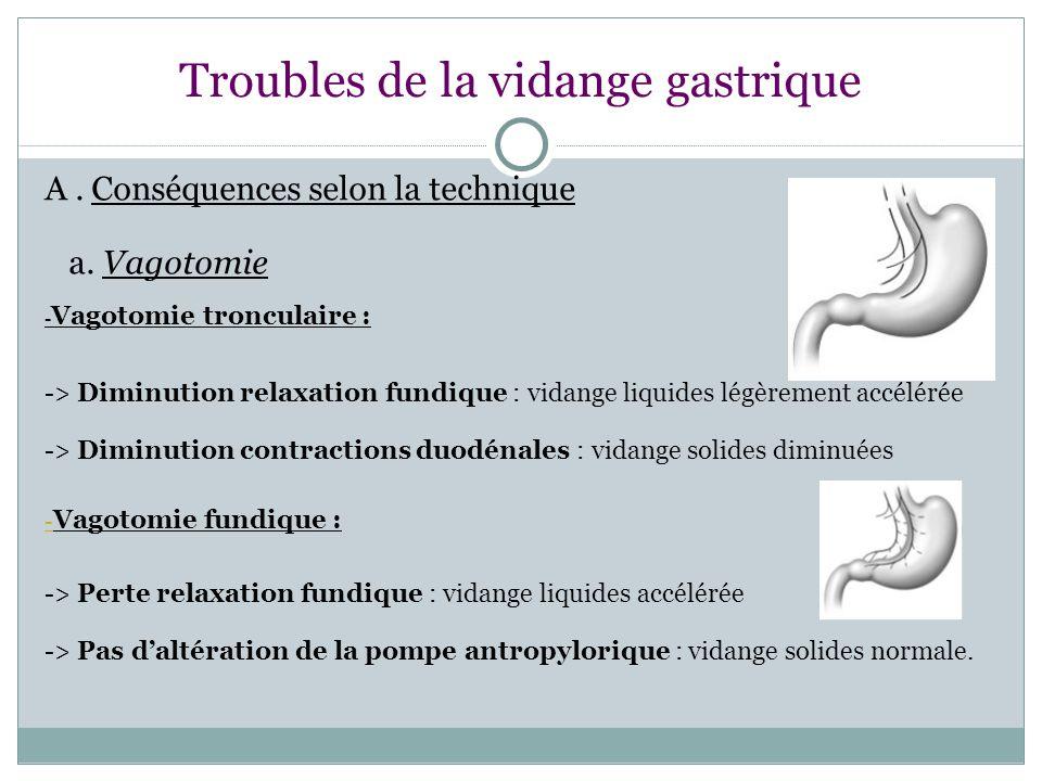 Troubles de la vidange gastrique A.Conséquences selon la technique a.