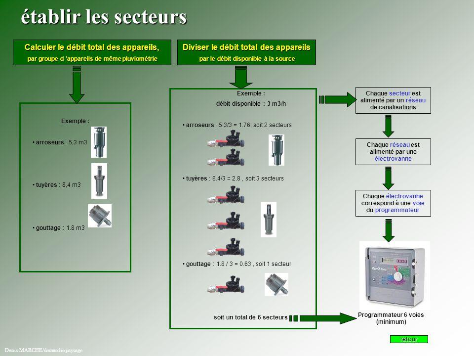 Établir les secteurs établir les secteurs Calculer le débit total des appareils, par groupe d 'appareils de même pluviométrie par groupe d 'appareils