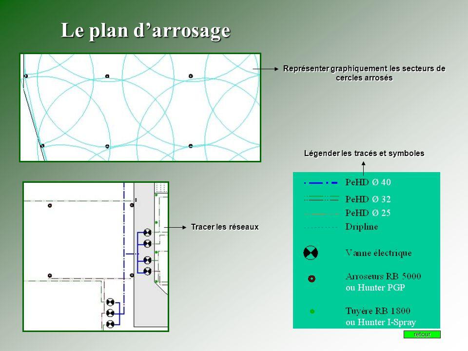 Le plan d'arrosage Représenter graphiquement les secteurs de cercles arrosés Tracer les réseaux Légender les tracés et symboles retour