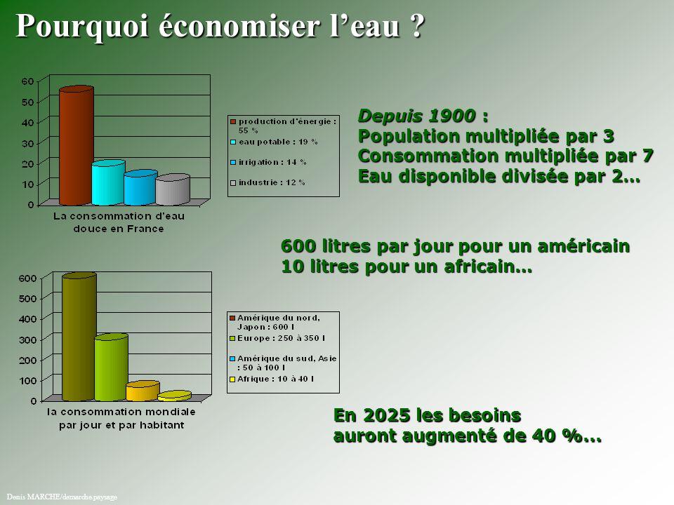 600 litres par jour pour un américain 10 litres pour un africain… Depuis 1900 : Population multipliée par 3 Consommation multipliée par 7 Eau disponib